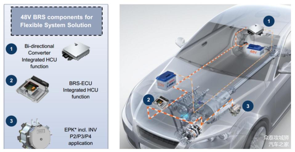 技术品牌   众泰汽车全新一代48V轻混系统 关注燃油经济性